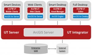 ArcFM UT arhitektura