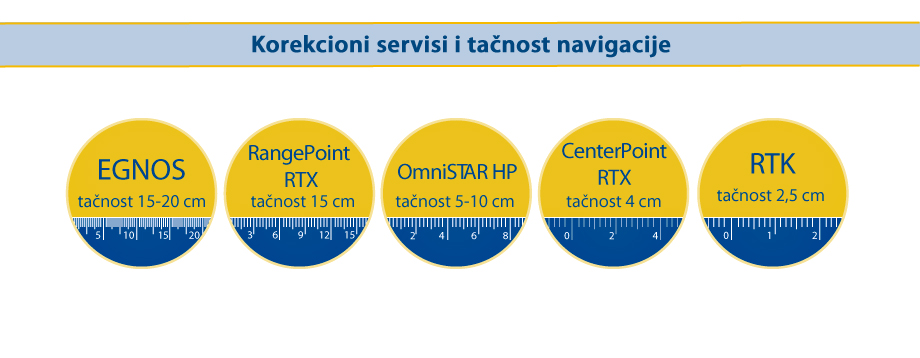 Korekcioni sistemi i tačnost navigacije