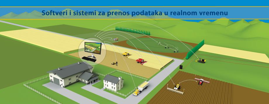 Softverski sistemi za preciznu poljoprivredu
